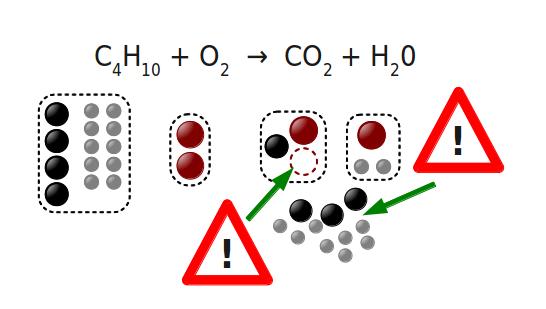 équilibrer une réaction chimique