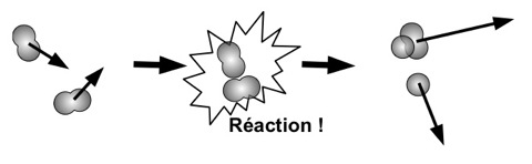 reaction chimique
