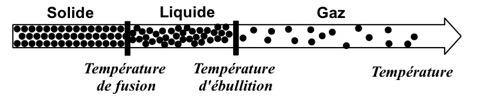 changement d'état température